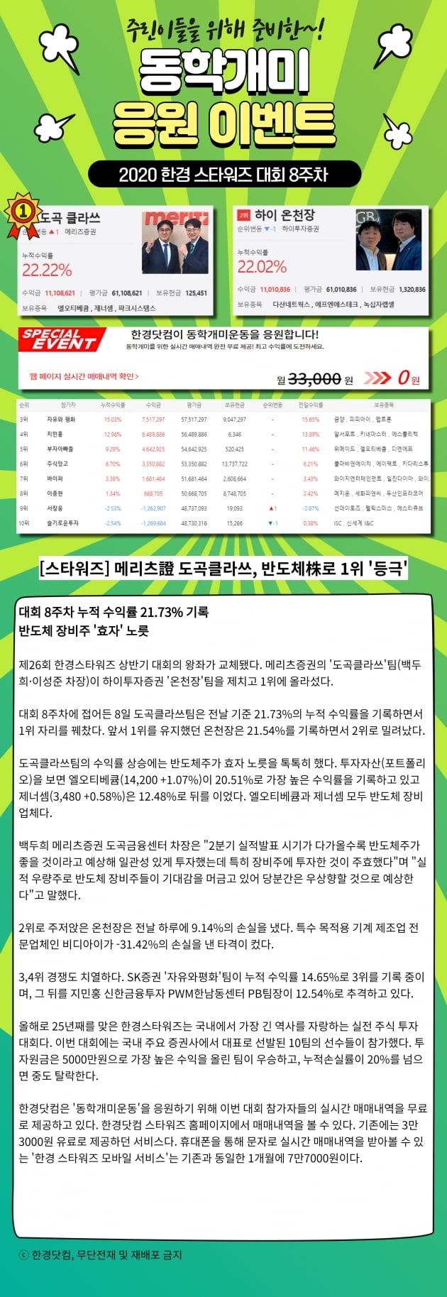 [2020스타워즈] 1위 경쟁 치열!! 메리츠증권 '도곡클라쓰' 선두!!