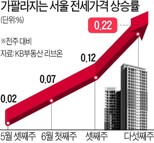 10일부터 수도권에 3억짜리 집 사면 '전세대출' 못 받는다