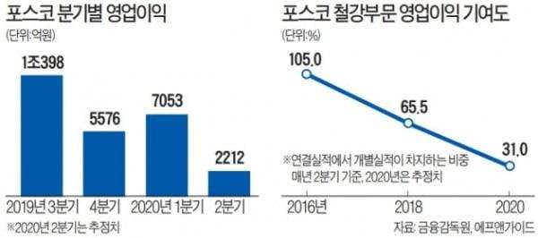 포스코 영업이익 급감…철강 암흑기 '인·케·에'로 버텨낼까