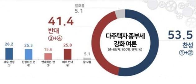 여론조사 전문기관 리얼미터가 'TBS' 의뢰로 다주택자 종부세 강화 여론을 조사한 결과 '찬성' 응답이 53.5%(매우 찬성 28.2%, 찬성하는 편 25.3%)로 다수였고 '반대' 응답은 41.4%(매우 반대 25.8%, 반대하는 편 15.6%)로 집계됐다. '잘 모름'은 5.1%였다. [자료=리얼미터 제공]