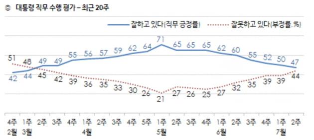 """부동산 논란에 文지지율 50% 붕괴…10명 중 6명 """"정책 실패"""""""