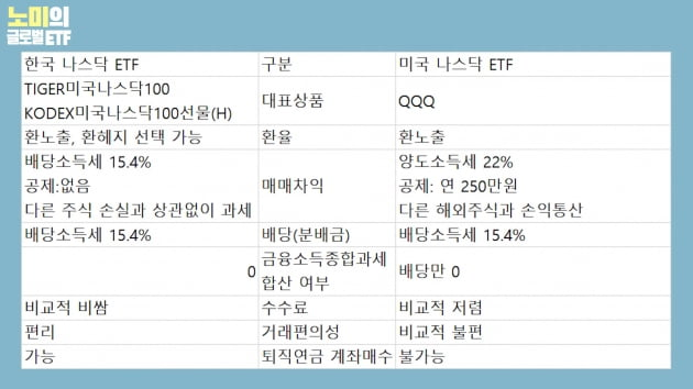 [주코노미TV] 나스닥 ETF, 미국에서 살까 한국에서 살까