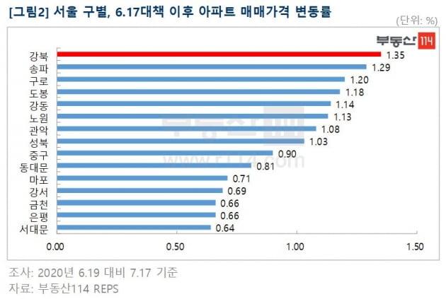 """6·17대책 한달…""""부동산 시장 내성만 커졌다"""""""