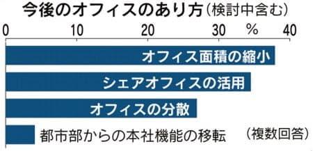 일본 경영인들의 약 40%가 코로나19 이후 사무공간 면적을 줄이거나 공유오피스를 활용할 계획인 것으로 조사됐다.(자료=니혼게이자이신문)