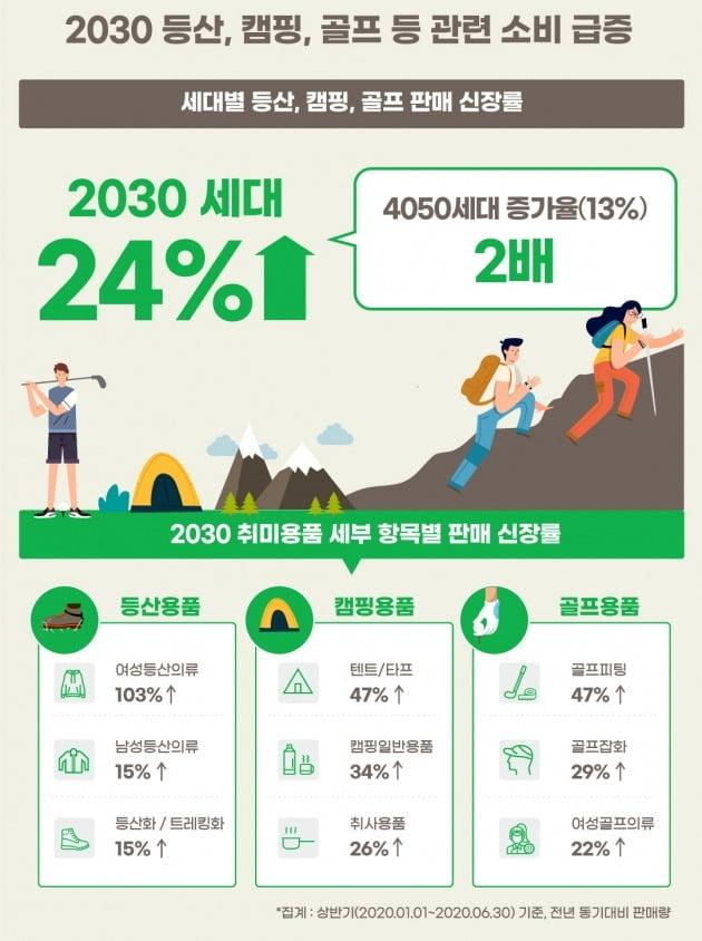 21일 G마켓에 따르면 올해 상반기 20~30대 고객의 판매 데이터를 분석한 결과, 등산과 캠핑, 골프 관련 취미용품의 판매량이 지난해 같은 기간보다 24% 증가했다. 사진=G마켓 제공