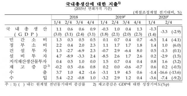 2분기 경제성장률이 -3.3%를 기록했다. 이는 1998년 1분기 이후 최저치다. (표 = 한국은행)