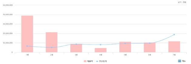 공연예술통합전산망에 따르면 올 상반기 매출은 969억원으로 지난해 하반기 매출 1916억원에 비해 49.4% 감소했다. 자료=공연예술통합전산망 제공