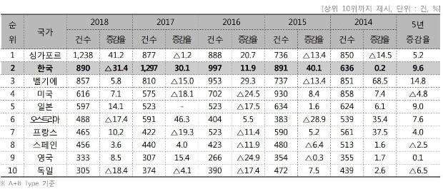 2014년부터 2018년까지 국제회의 개최국 상위 10개. 사진=한국관광공사