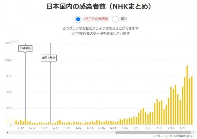 일본의 하루 코로나19 확진자수 추이(자료=NHK)