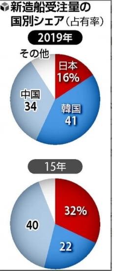 한중일 조선업 점유율 변화(자료=요미우리신문)