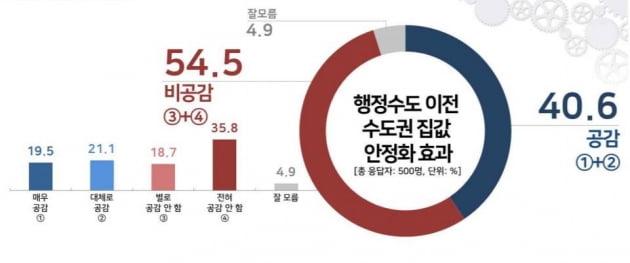 """""""행정수도 이전으로 집값 잡는다?""""…2030의 64% '비공감'"""