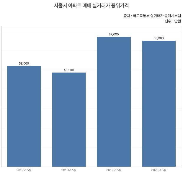 [단독] 文정부 3년, 강남 집값 7억 오를 때 구로 7000만원 상승