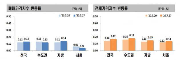서울 전셋값, 7개월 만에 최대폭 상승…'임대차 3법' 앞두고 57주째 올라