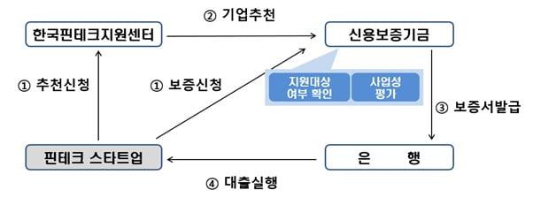 신보-핀테크지원센터, 핀테크스타트업 지원 업무협약 체결
