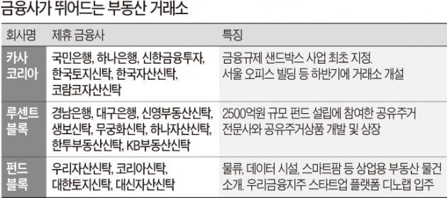 4대 금융지주 가세…판 커진 '부동산 거래소'