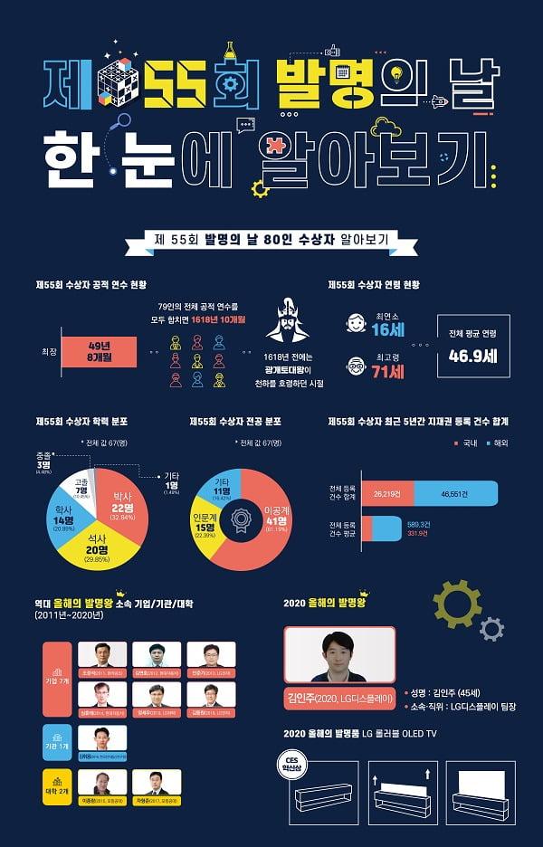 사진 : 지난 6일 한국발명진흥회가 제 55회 발명의 날을 기념, 인포그래픽 공개한 이미지 // 사진제공 : 한국발명진흥회