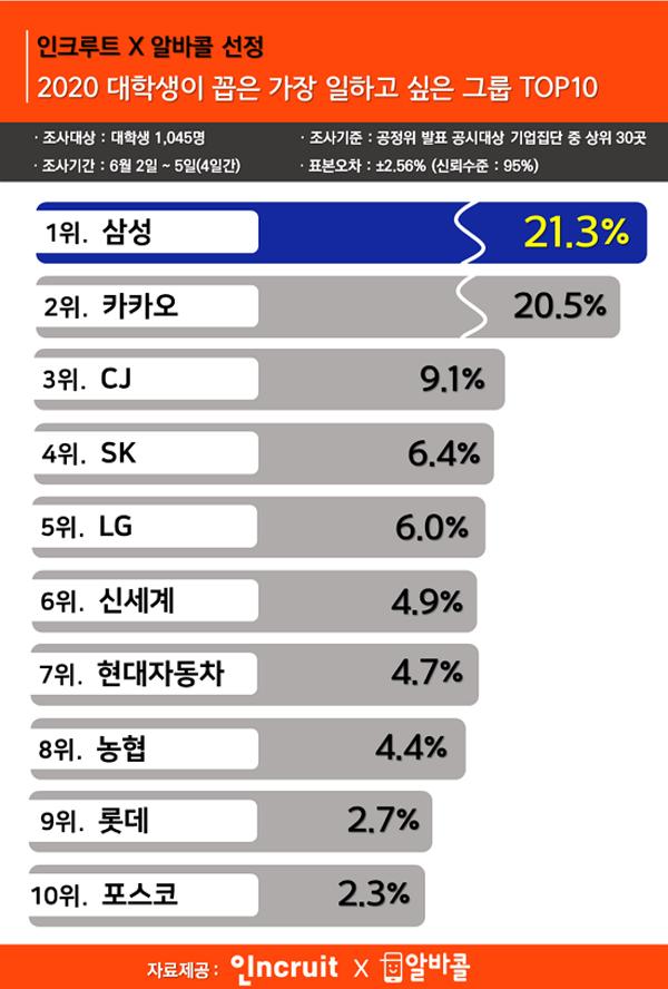 대학생들이 일하고 싶은 그룹 1위는 '삼성', 2위는 '카카오'