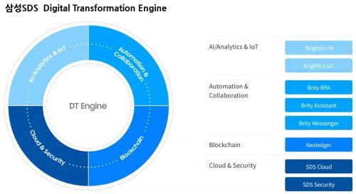 삼성SDS '디지털 트랜스포메이션 엔진' 무료 체험 서비스 오픈