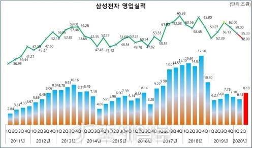 삼성전자, 매출액 감소에도 영업이익 대폭 증가…코로나19 덕