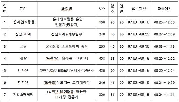 IT 분야 경력보유 여성 취·창업 지원…경기도일자리재단, '여성IT직업교육' 참여자 모집