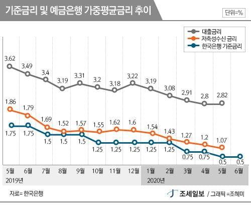한국경제, 하반기 반등하겠지만 회복속도 지지부진할듯