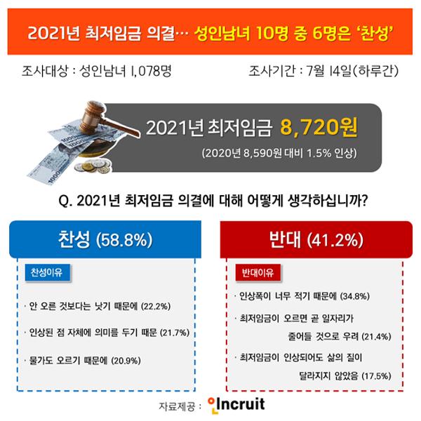 '130원' 오른 내년 최저임금 8720원, 역대 최저 인상률에도 성인 5명 중 3명은 '찬성'