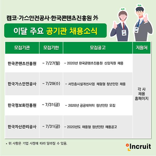 행안부, 캠코, 가스안전공사 등 공공기관 취업 지름길 '청년인턴' 모집
