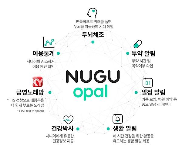 SK텔레콤, 시니어 고객 위한 '누구 오팔(NUGU opal)' 서비스 출시