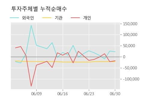 '세원셀론텍' 5% 이상 상승, 주가 상승세, 단기 이평선 역배열 구간