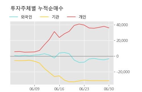 '코오롱인더우' 20% 이상 상승, 주가 상승세, 단기 이평선 역배열 구간