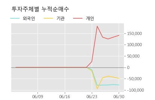'엘이티' 10% 이상 상승, 상승 추세 후 조정 중, 단기·중기 이평선 정배열