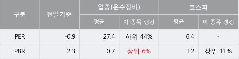 '쌍용차' 5% 이상 상승, 단기·중기 이평선 정배열로 상승세