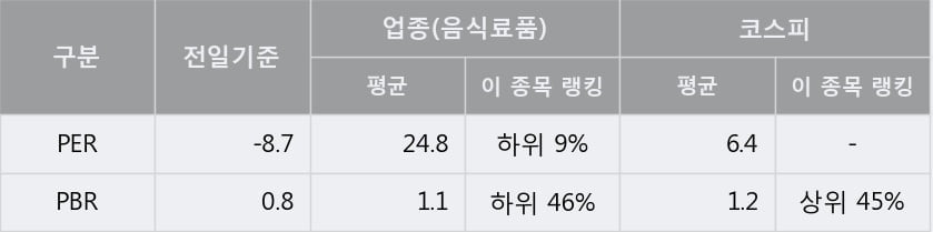 '팜스코' 5% 이상 상승, 주가 상승세, 단기 이평선 역배열 구간