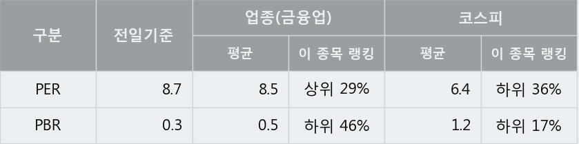 'KC그린홀딩스' 5% 이상 상승, 주가 상승세, 단기 이평선 역배열 구간