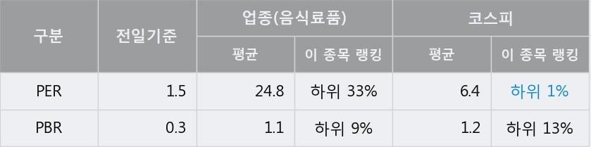 '사조대림' 5% 이상 상승, 주가 5일 이평선 상회, 단기·중기 이평선 역배열