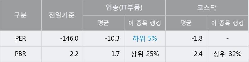 '와이엠씨' 10% 이상 상승, 주가 반등으로 5일 이평선 넘어섬, 단기 이평선 역배열 구간