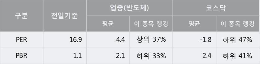 '주성엔지니어링' 10% 이상 상승, 단기·중기 이평선 정배열로 상승세