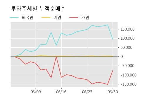 '태경비케이' 5% 이상 상승, 주가 60일 이평선 상회, 단기·중기 이평선 역배열