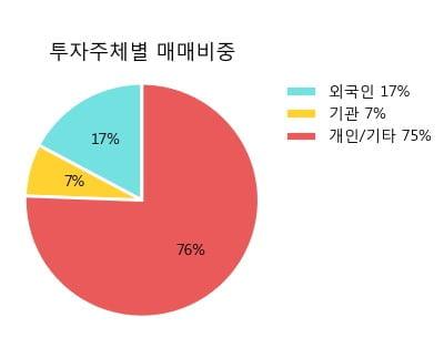 '남해화학' 5% 이상 상승, 주가 60일 이평선 상회, 단기·중기 이평선 역배열