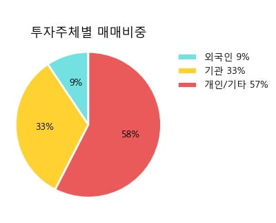 '아주캐피탈' 5% 이상 상승, 주가 5일 이평선 상회, 단기·중기 이평선 역배열