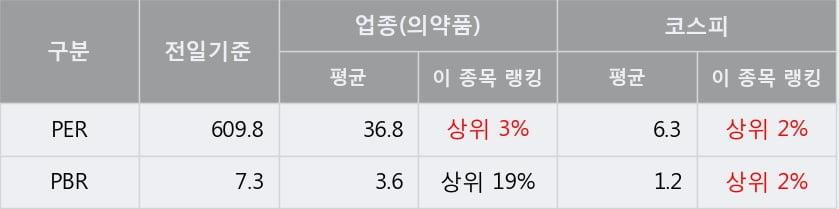 '신풍제약' 5% 이상 상승, 주가 상승세, 단기 이평선 역배열 구간
