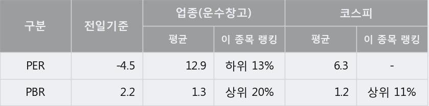 '국보' 5% 이상 상승, 주가 상승세, 단기 이평선 역배열 구간