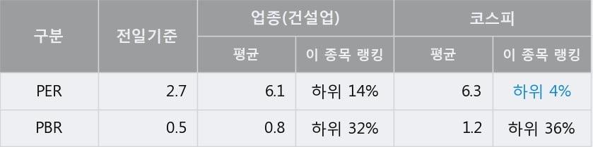 '동부건설' 5% 이상 상승, 전일 종가 기준 PER 2.7배, PBR 0.5배, 저PER
