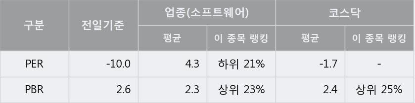 '파수' 10% 이상 상승, 주가 60일 이평선 상회, 단기·중기 이평선 역배열