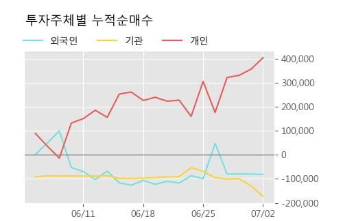 '나노엔텍' 15% 이상 상승, 단기·중기 이평선 정배열로 상승세