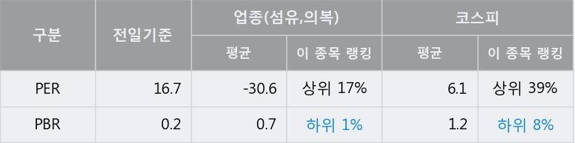'일신방직' 5% 이상 상승, 단기·중기 이평선 정배열로 상승세