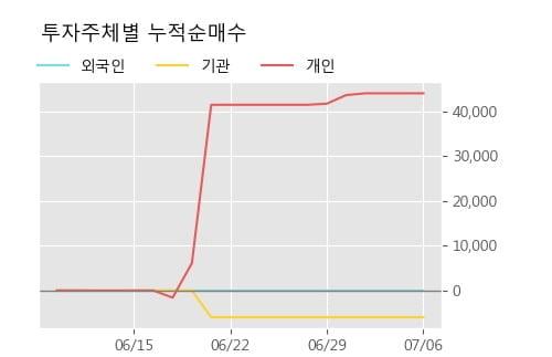 '유화증권우' 5% 이상 상승, 주가 상승세, 단기 이평선 역배열 구간