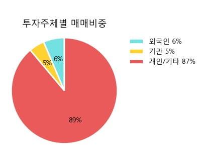 '효성첨단소재' 5% 이상 상승, 단기·중기 이평선 정배열로 상승세