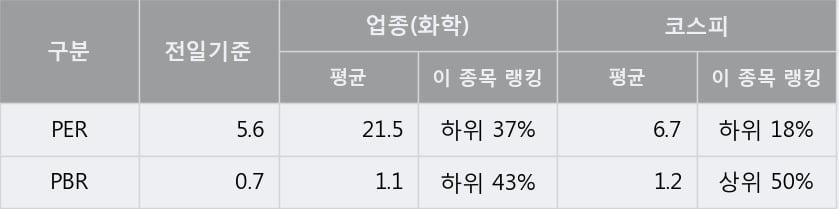 '화승인더' 5% 이상 상승, 주가 20일 이평선 상회, 단기·중기 이평선 역배열