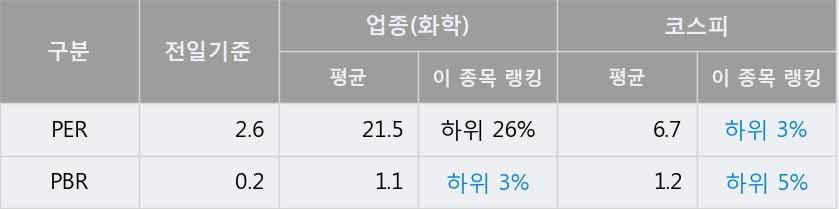 'KPX홀딩스' 5% 이상 상승, 주가 60일 이평선 상회, 단기·중기 이평선 역배열